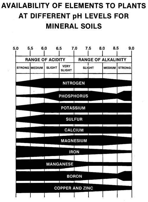 Library articles soil buffer ph spectrum analytic for Soil nutrients