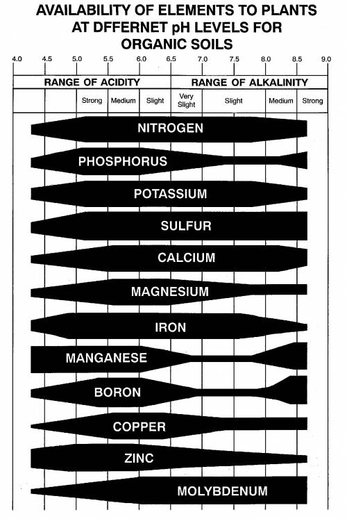 soil ph and nutrient availability chart: Library articles soil buffer ph spectrum analytic